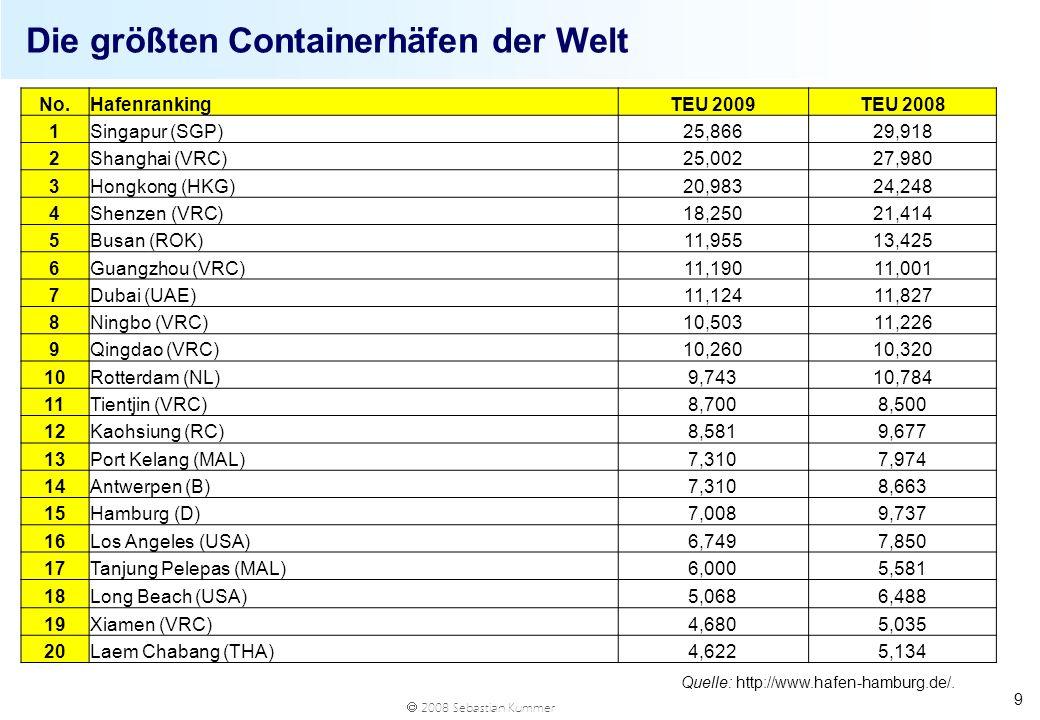 2008 Sebastian Kummer 9 Die größten Containerhäfen der Welt Quelle: http://www.hafen-hamburg.de/. No.HafenrankingTEU 2009TEU 2008 1Singapur (SGP)25,86