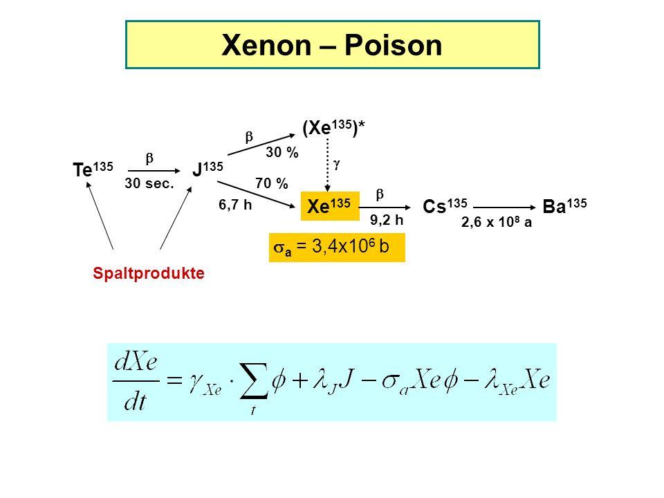 Xenon – Poison Te 135 J 135 (Xe 135 )* Xe 135 Cs 135 Ba 135 30 sec.70 % 30 % 9,2 h 2,6 x 10 8 a 6,7 h a = 3,4x10 6 b Spaltprodukte