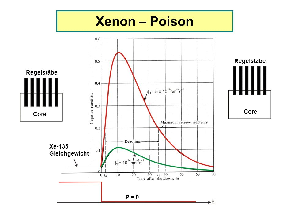 Xenon – Poison Xe-135 Gleichgewicht P = 0 Core Regelstäbe