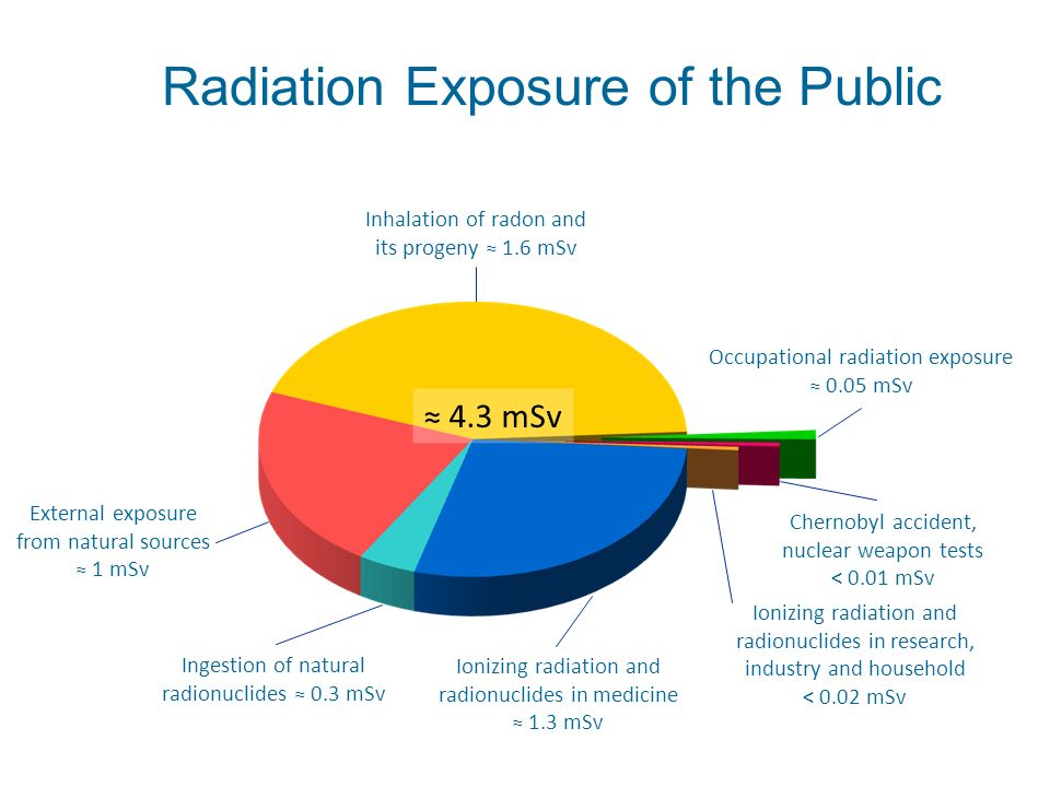 Radiation Exposure of the Public Occupational radiation exposure 0.05 mSv Chernobyl accident, nuclear weapon tests < 0.01 mSv Ionizing radiation and r