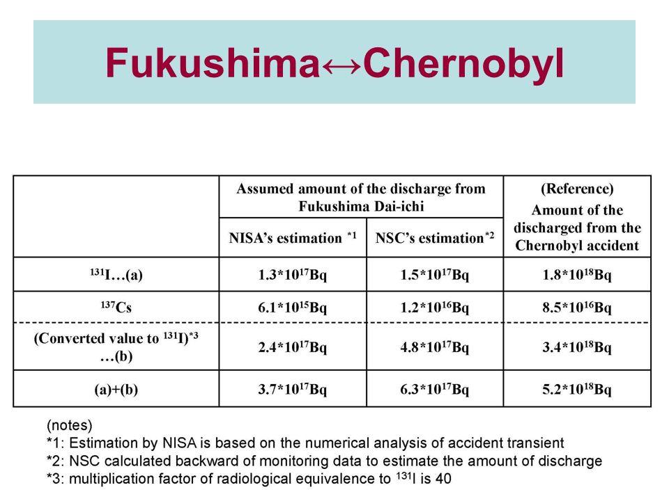 FukushimaChernobyl