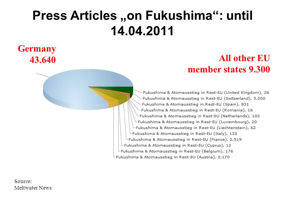 Press Articles on Fukushima: until 14.04.2011 Germany 43.640 All other EU member states 9.300 Source: Meltwater News