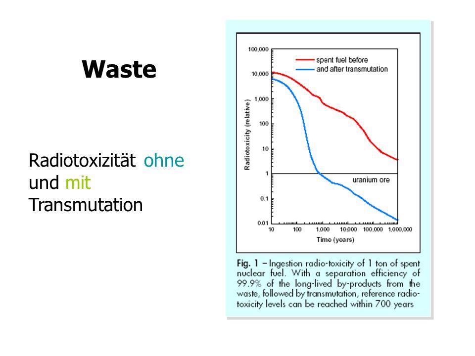 Waste Radiotoxizität ohne und mit Transmutation