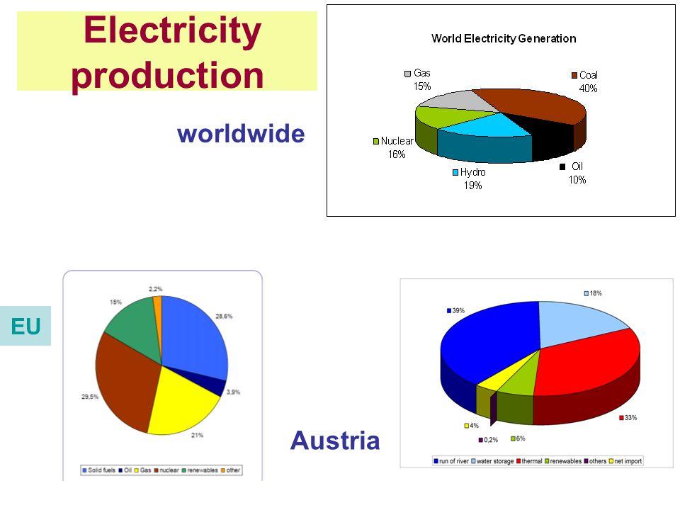 Electricity production worldwide Austria EU