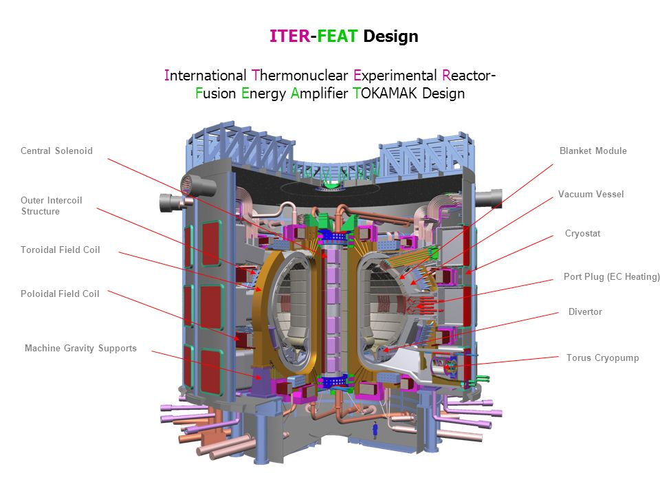 ITER-FEAT Design International Thermonuclear Experimental Reactor- Fusion Energy Amplifier TOKAMAK Design Divertor Central Solenoid Outer Intercoil St