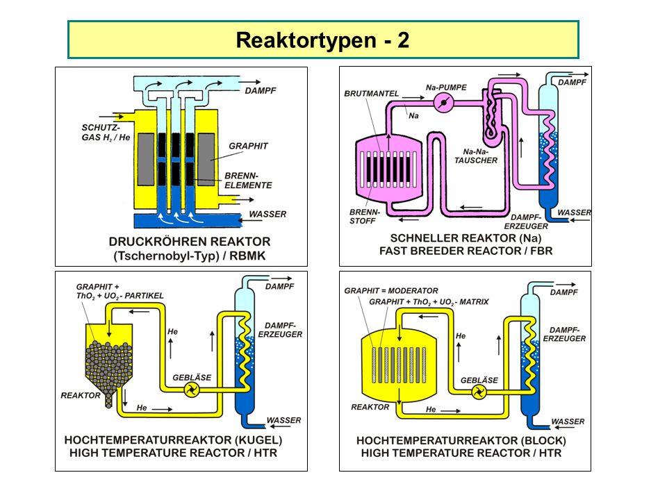 Reaktortypen - 2