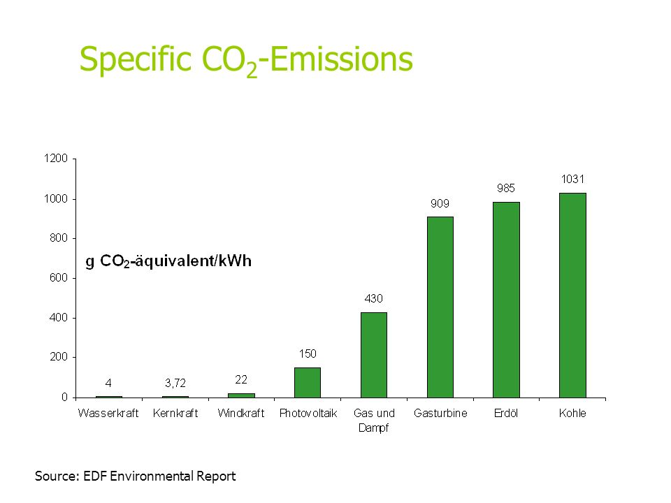 Source: EDF Environmental Report Specific CO 2 -Emissions