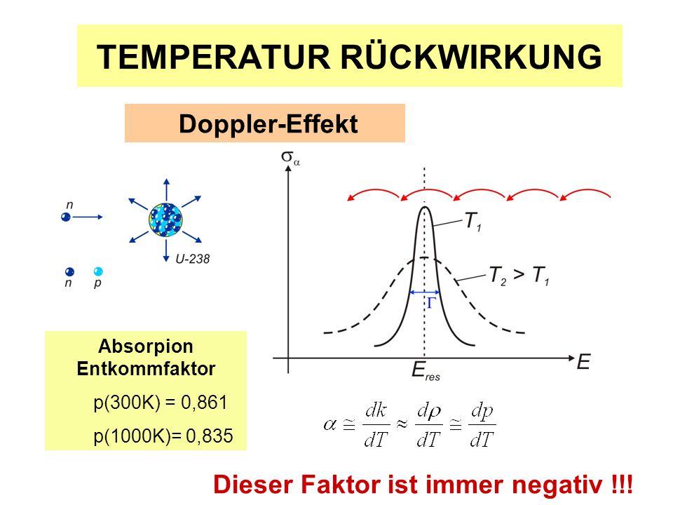 TEMPERATUR RÜCKWIRKUNG Doppler-Effekt Absorpion Entkommfaktor p(300K) = 0,861 p(1000K)= 0,835 Dieser Faktor ist immer negativ !!!