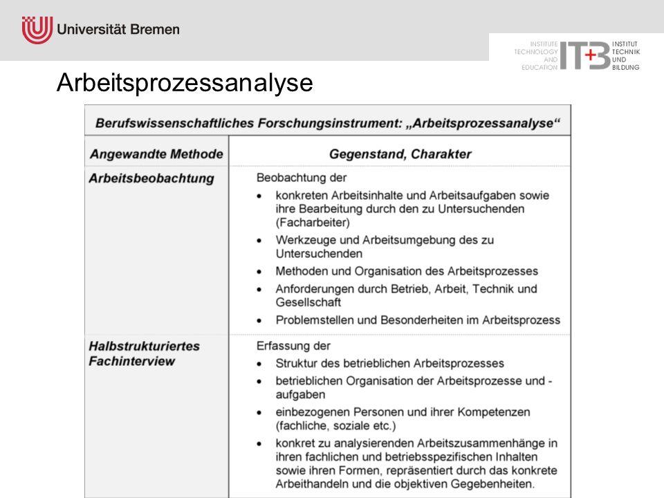 Lars Windelband 10.07.2008 http://www.itb.uni-bremen.de Arbeitsprozessanalyse