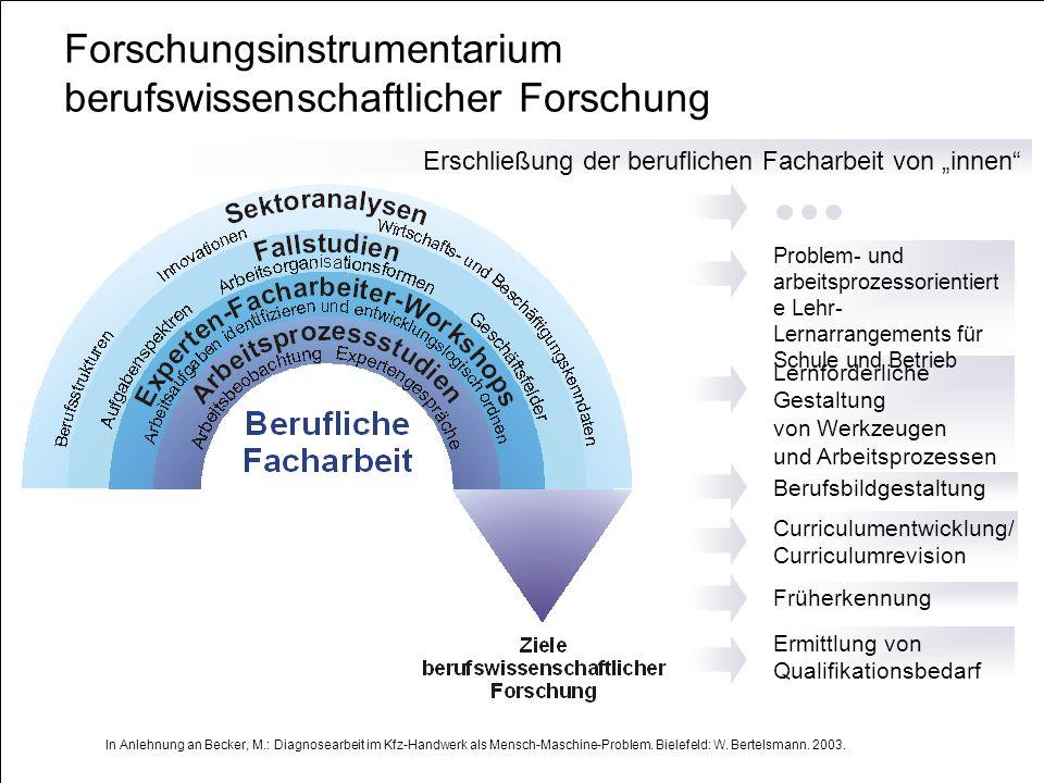 Lars Windelband 10.07.2008 http://www.itb.uni-bremen.de Instrumente und Methoden Becker, M.: Zur Ermittlung von Diagnosekompetenz von Kfz-Mechatronikern – Ein berufswissenschaftliches Forschungskonzept.