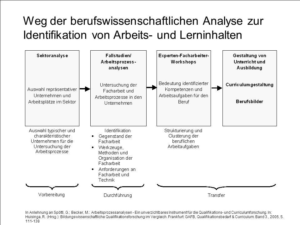 Lars Windelband 10.07.2008 http://www.itb.uni-bremen.de Weg der berufswissenschaftlichen Analyse zur Identifikation von Arbeits- und Lerninhalten In A