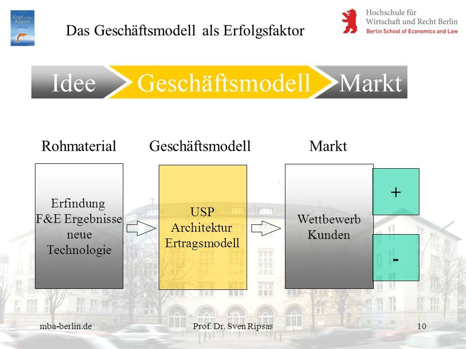 mba-berlin.deProf. Dr. Sven Ripsas10 Erfindung F&E Ergebnisse neue Technologie USP Architektur Ertragsmodell Wettbewerb Kunden RohmaterialGeschäftsmod