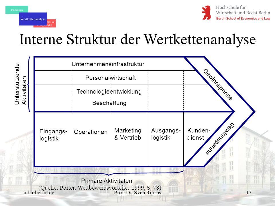 mba-berlin.deProf. Dr. Sven Ripsas15 Unternehmensinfrastruktur Personalwirtschaft Technologieentwicklung Beschaffung Eingangs- logistik Operationen Ma