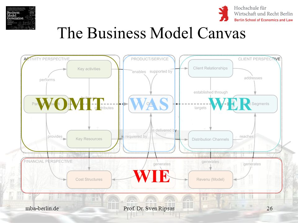 mba-berlin.deProf. Dr. Sven Ripsas26 The Business Model Canvas WOMITWAS WER WIE