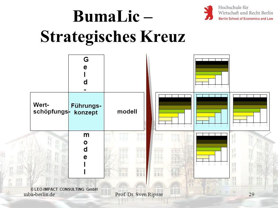 mba-berlin.deProf. Dr. Sven Ripsas29 Geld-modellGeld-modell Wert- schöpfungs- modell Führungs- konzept © LEO-IMPACT CONSULTING GmbH BumaLic – Strategi