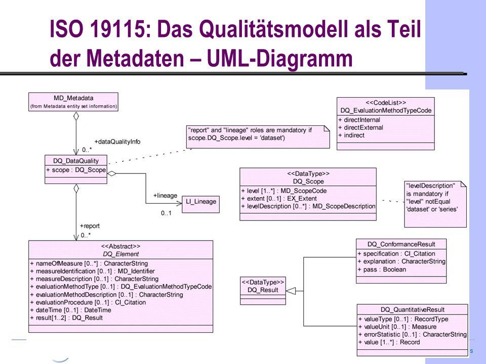 Gerhard Joos Arbeitsgemeinschaft GIS ISO 19115: Das Qualitätsmodell als Teil der Metadaten – UML-Diagramm