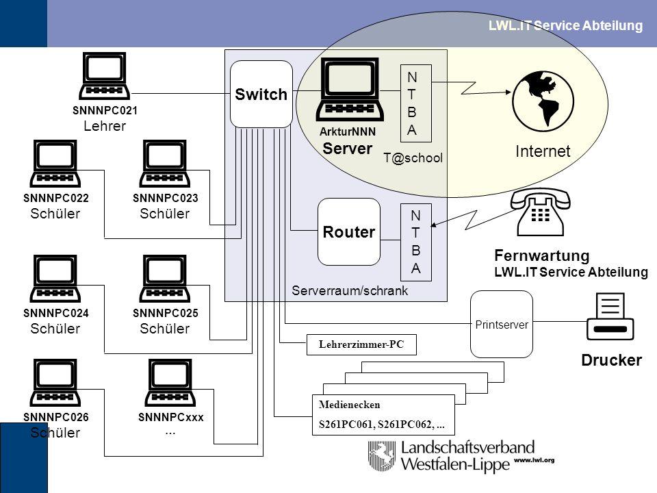 LWL.IT Service Abteilung Internet Router SNNNPC021 Lehrer SNNNPC022 Schüler SNNNPC024 Schüler SNNNPC023 Schüler SNNNPC025 Schüler ArkturNNN Server Dru