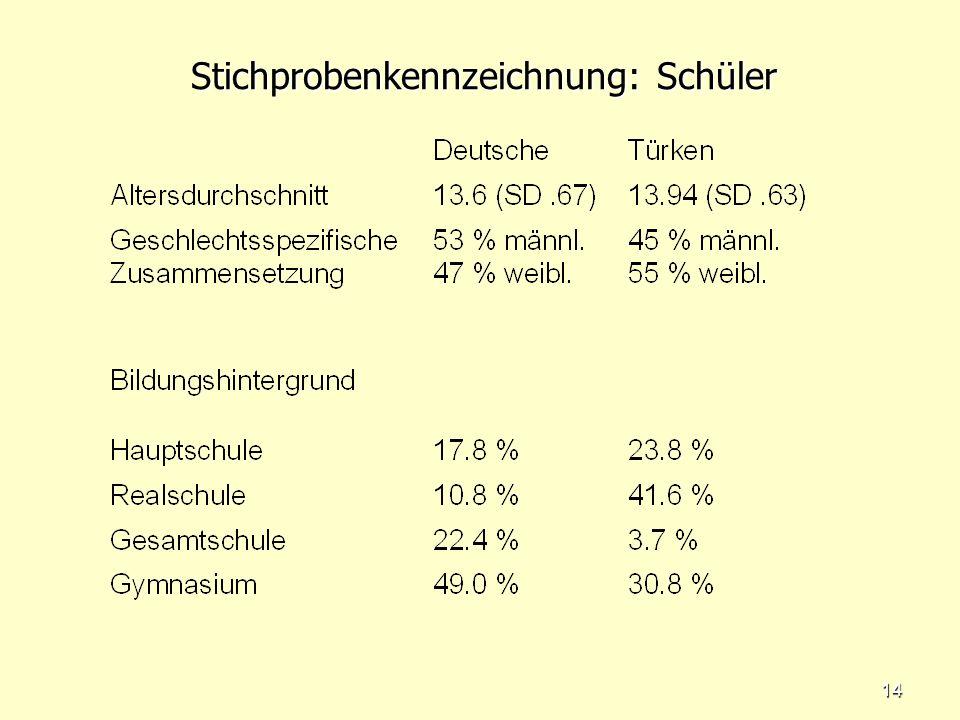 13 Stichprobenkennzeichnung Rekrutierungskontext: Berliner Oberschulen in den Bezirken Neukölln, Kreuzberg, Charlottenburg und Steglitz-Zehlendorf