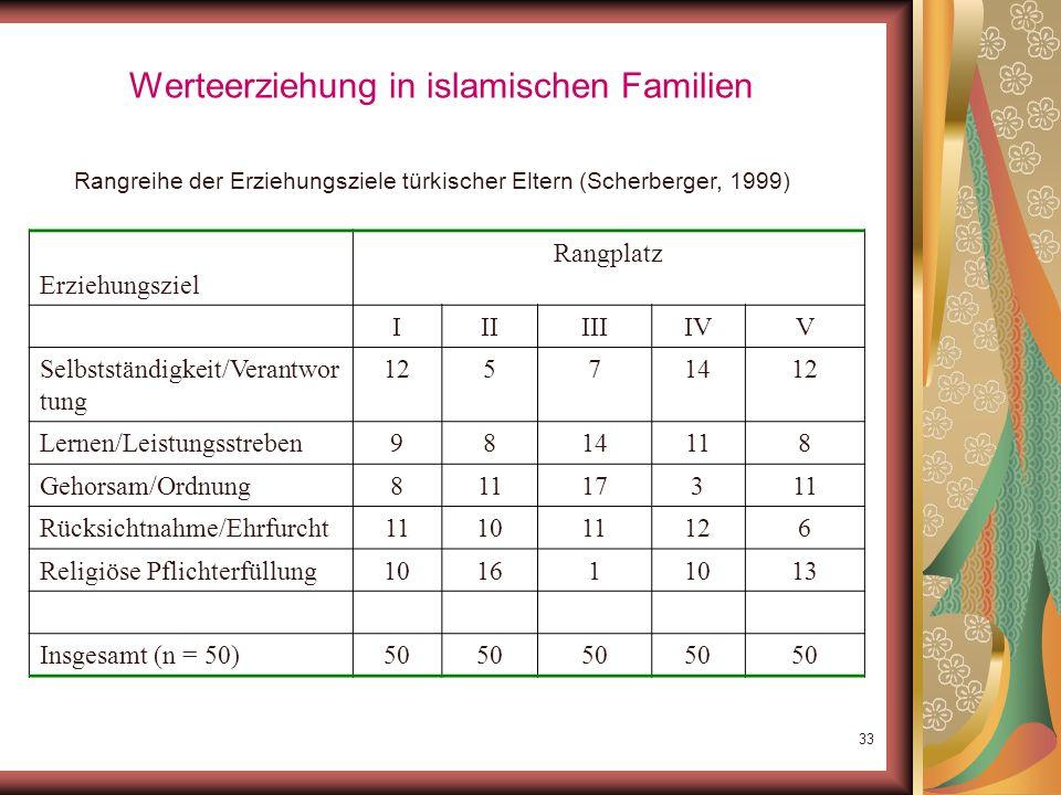 32 Werteerziehung in islamischen Familien Werteauffassungen: Differenziert nach der selbstberichteten Religiosität (Mittelwerte): Non-Relig: nicht rel