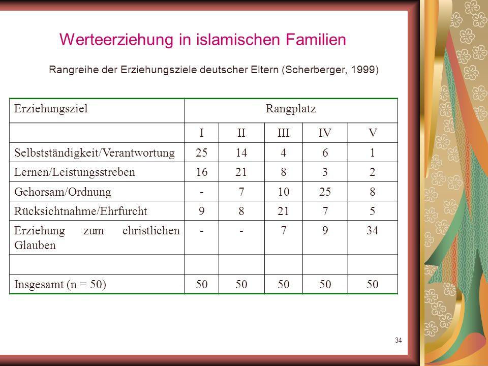 33 Werteerziehung in islamischen Familien Rangreihe der Erziehungsziele türkischer Eltern (Scherberger, 1999) Erziehungsziel Rangplatz IIIIIIIVV Selbs