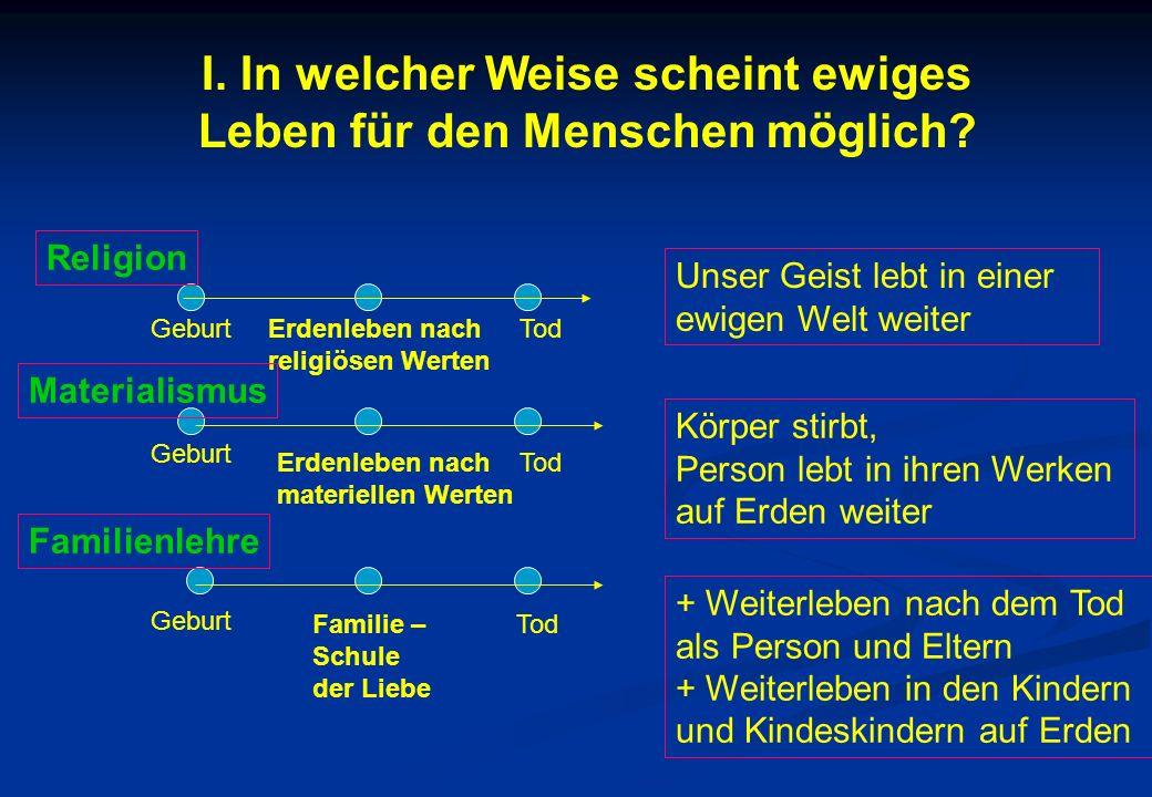 I. In welcher Weise scheint ewiges Leben für den Menschen möglich? GeburtErdenleben nach religiösen Werten Tod Geburt Erdenleben nach materiellen Wert