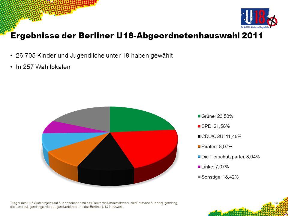Ergebnisse der Berliner U18-Abgeordnetenhauswahl 2011 26.705 Kinder und Jugendliche unter 18 haben gewählt In 257 Wahllokalen Träger des U18 Wahlproje