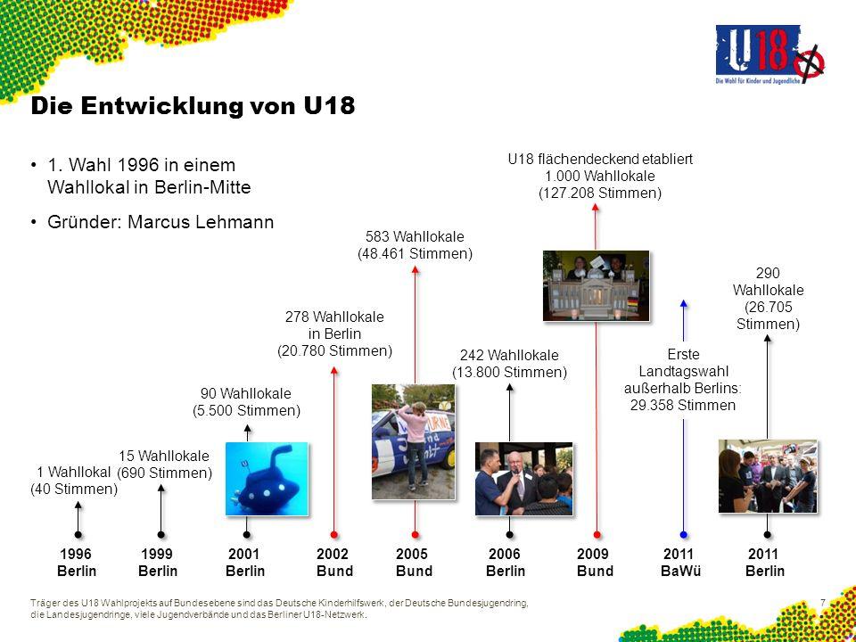 Ergebnisse der U18-Bundestagswahl 2009 127.208 Kinder und Jugendliche unter 18 haben gewählt Bundesweit mehr als 5.000 Wahllokale 21.696 abgegebene Stimmen in Berlin Träger des U18 Wahlprojekts auf Bundesebene sind das Deutsche Kinderhilfswerk, der Deutsche Bundesjugendring, die Landesjugendringe, viele Jugendverbände und das Berliner U18-Netzwerk.
