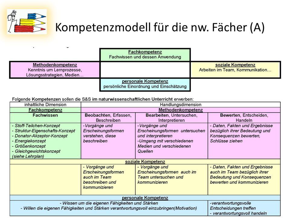 Kompetenzmodell für die nw. Fächer (A) 08.11.2011Dr. Lutz Stäudel * Leipzig10