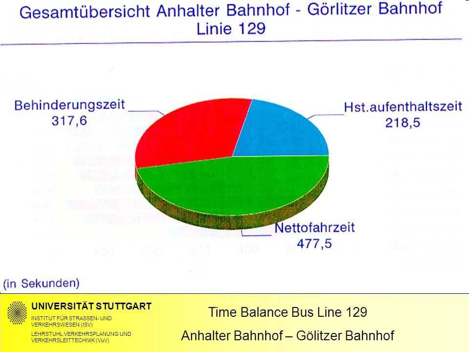 OECD Meeting_24-25.04.06 Time Balance Bus Line 129 Anhalter Bahnhof – Gölitzer Bahnhof UNIVERSITÄT STUTTGART INSTITUT FÜR STRASSEN- UND VERKEHRSWESEN
