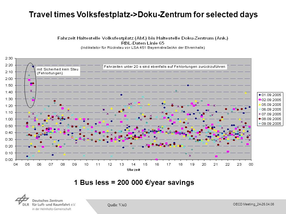 OECD Meeting_24-25.04.06 Travel times Volksfestplatz->Doku-Zentrum for selected days Quelle: VAG 1 Bus less = 200 000 /year savings