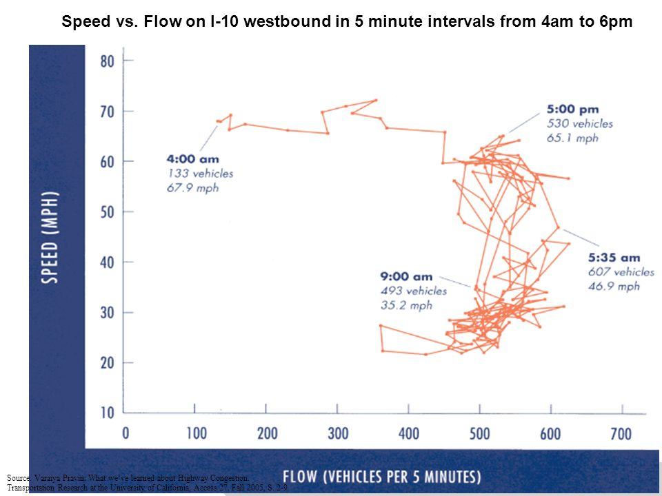 OECD Meeting_24-25.04.06 Speed vs. Flow on I-10 westbound in 5 minute intervals from 4am to 6pm Source: Varaiya Pravin: What weve learned about Highwa