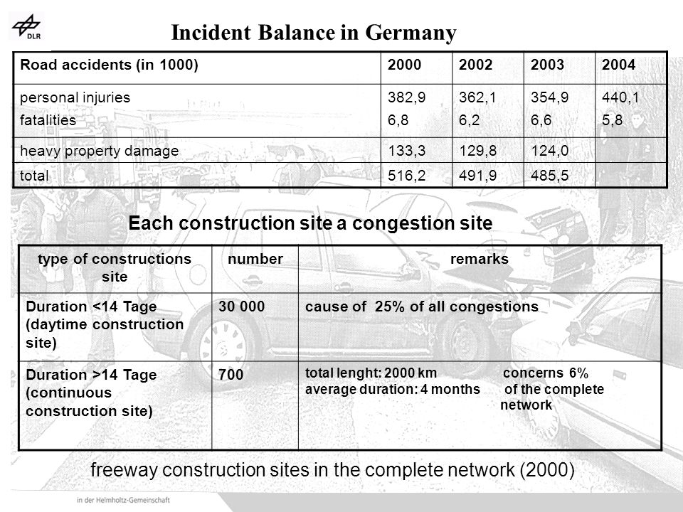 OECD Meeting_24-25.04.06 Road accidents (in 1000)2000200220032004 personal injuries fatalities 382,9 6,8 362,1 6,2 354,9 6,6 440,1 5,8 heavy property