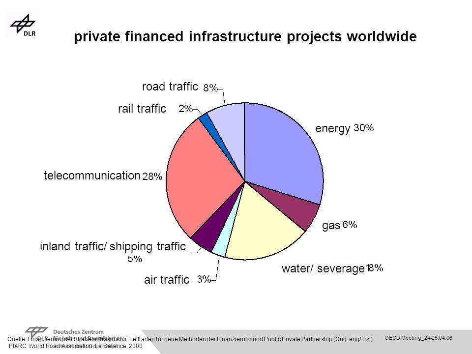 OECD Meeting_24-25.04.06 private financed infrastructure projects worldwide Quelle: Finanzierung der Straßeninfrastruktur: Leitfaden für neue Methoden