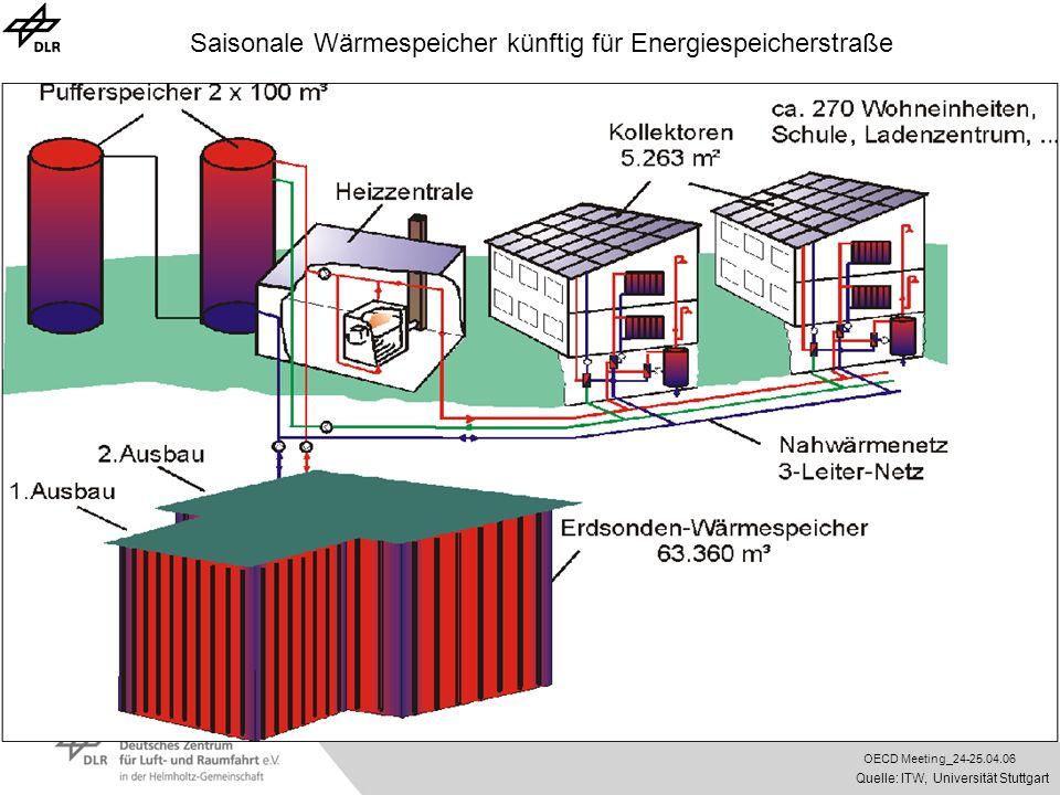 OECD Meeting_24-25.04.06 Saisonale Wärmespeicher künftig für Energiespeicherstraße Quelle: ITW, Universität Stuttgart