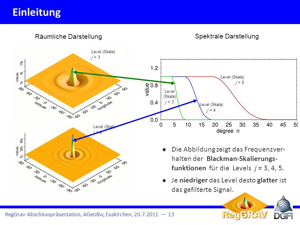Einleitung RegGrav-Abschlusspräsentation, AGeoBw, Euskirchen, 20.7.2011 13 Spherical base functions Spherical harmonics are global base functions, i.e