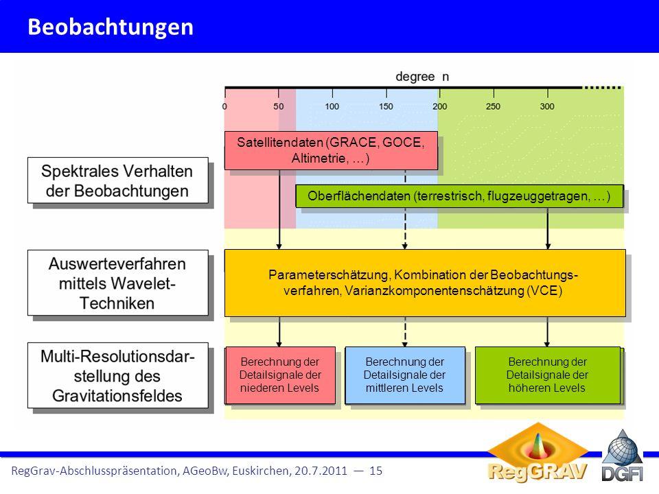 Beobachtungsgleichung für Schwereanomalien RegGrav-Abschlusspräsentation, AGeoBw, Euskirchen, 20.7.2011 16