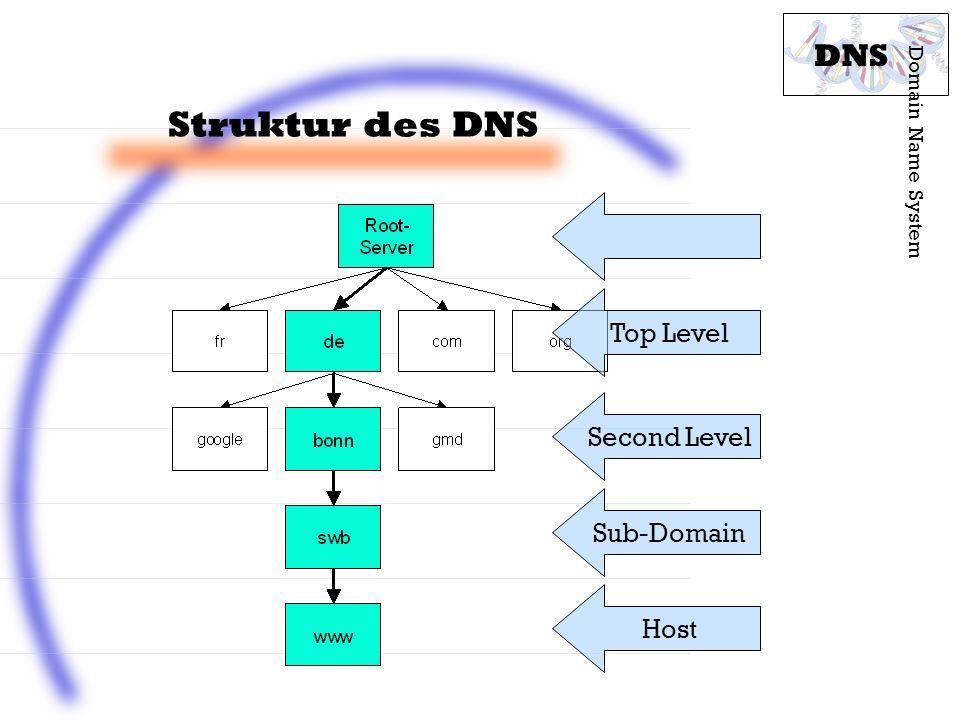 Struktur des DNS Domain Name System DNS Top Level Second Level Sub-Domain Host