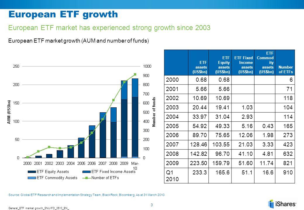 ETF Benefits