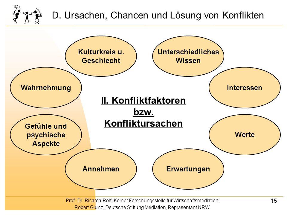Prof. Dr. Ricarda Rolf, Kölner Forschungsstelle für Wirtschaftsmediation Robert Glunz, Deutsche Stiftung Mediation, Repräsentant NRW 15 Werte II. Konf