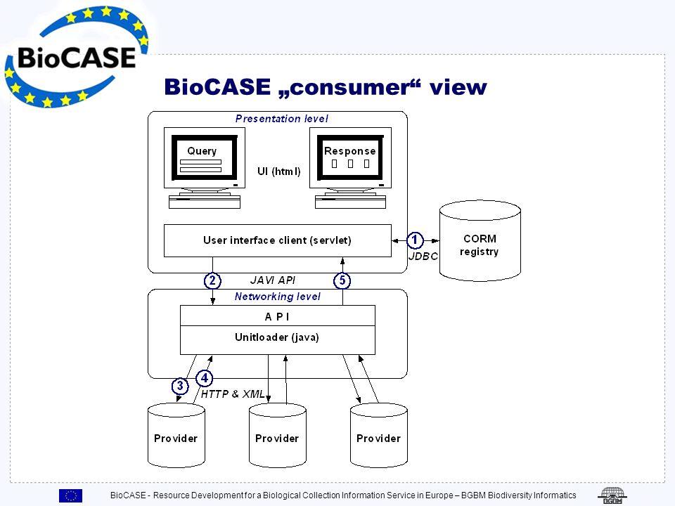 BioCASE - Resource Development for a Biological Collection Information Service in Europe – BGBM Biodiversity Informatics Die BioCASE System Architektu