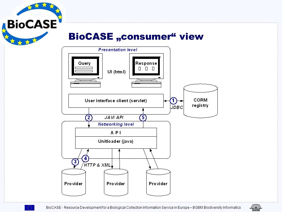 BioCASE - Resource Development for a Biological Collection Information Service in Europe – BGBM Biodiversity Informatics BioCASE consumer view