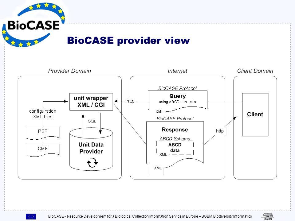 BioCASE - Resource Development for a Biological Collection Information Service in Europe – BGBM Biodiversity Informatics Testen der Datenquelle mit Hilfe von … Query-Tool HTML Formularen Registrierung der Datenquelle … Bitte senden Sie die URLs der aktiven Wrapper an das BioCASE Sekretariat oder den Support.