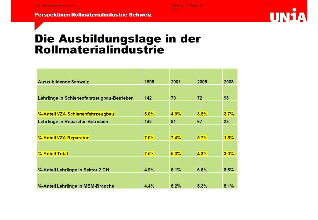 10 Perspektiven Rollmaterialindustrie Schweiz Dienstag, 17. Dezember 2013 Unia – die Gewerkschaft für alle Die Ausbildungslage in der Rollmaterialindu