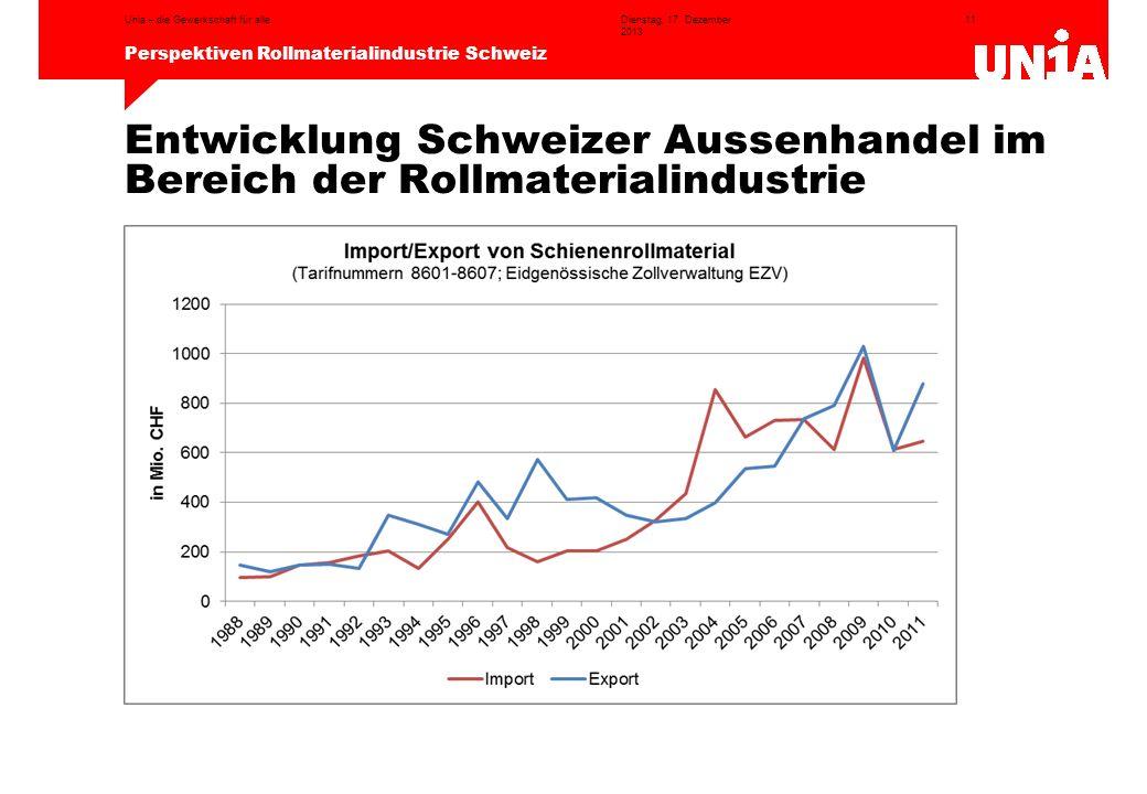11 Perspektiven Rollmaterialindustrie Schweiz Dienstag, 17. Dezember 2013 Unia – die Gewerkschaft für alle Entwicklung Schweizer Aussenhandel im Berei