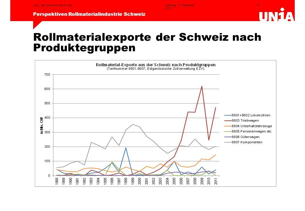 12 Perspektiven Rollmaterialindustrie Schweiz Dienstag, 17. Dezember 2013 Unia – die Gewerkschaft für alle Rollmaterialexporte der Schweiz nach Produk