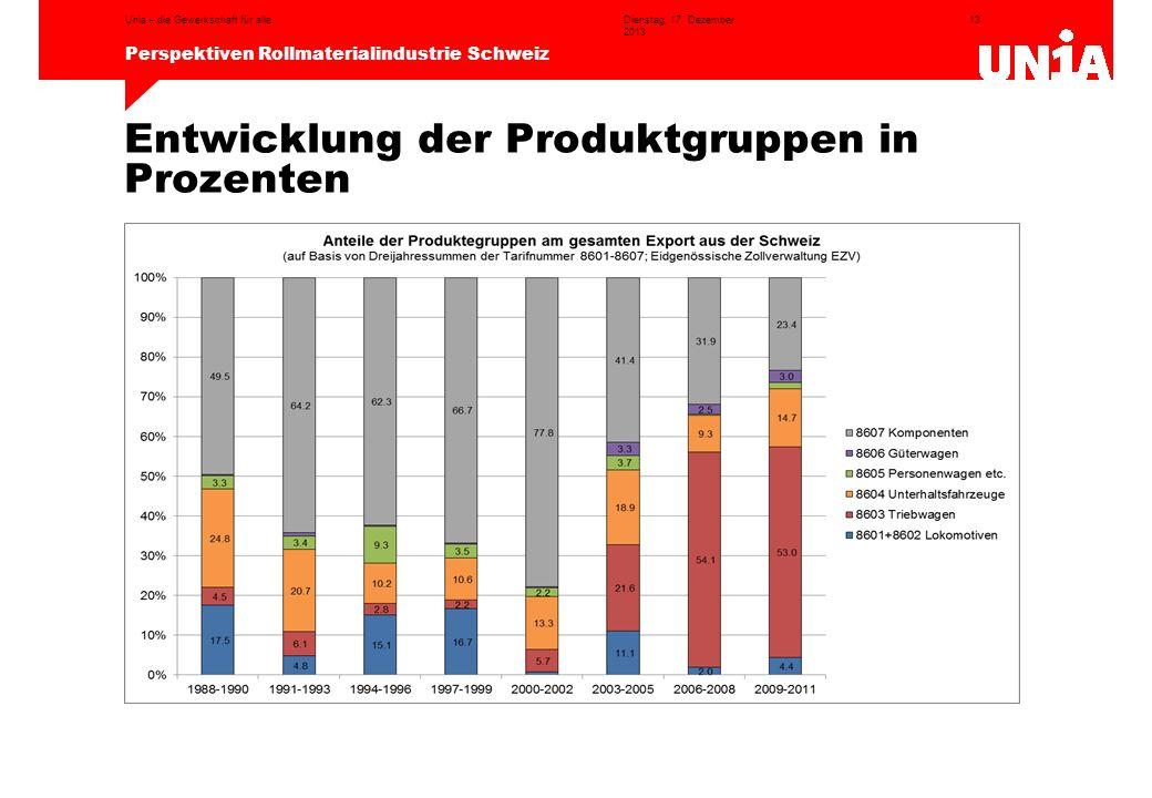13 Perspektiven Rollmaterialindustrie Schweiz Dienstag, 17. Dezember 2013 Unia – die Gewerkschaft für alle Entwicklung der Produktgruppen in Prozenten