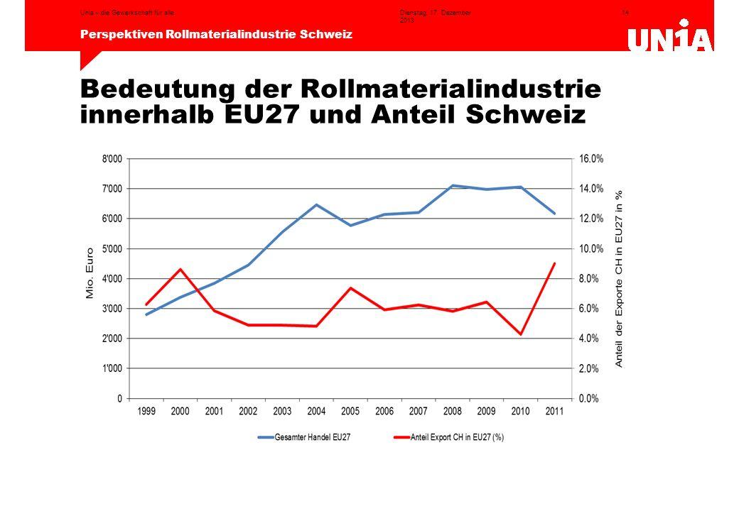 14 Perspektiven Rollmaterialindustrie Schweiz Dienstag, 17. Dezember 2013 Unia – die Gewerkschaft für alle Bedeutung der Rollmaterialindustrie innerha