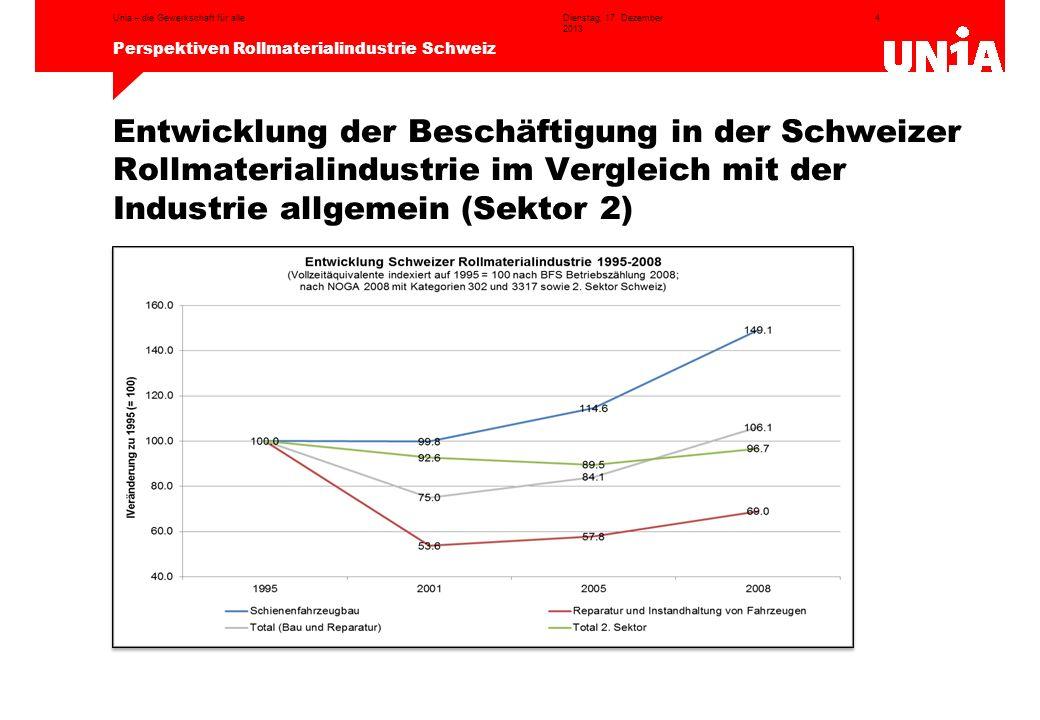 4 Perspektiven Rollmaterialindustrie Schweiz Dienstag, 17. Dezember 2013 Unia – die Gewerkschaft für alle Entwicklung der Beschäftigung in der Schweiz