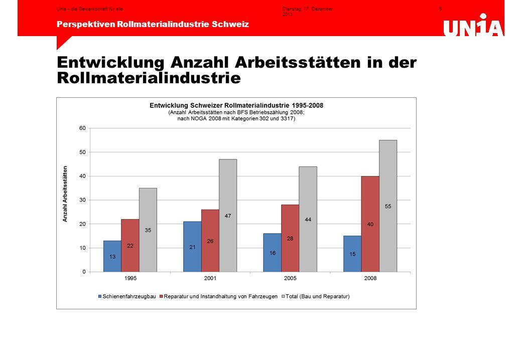 5 Perspektiven Rollmaterialindustrie Schweiz Dienstag, 17. Dezember 2013 Unia – die Gewerkschaft für alle Entwicklung Anzahl Arbeitsstätten in der Rol
