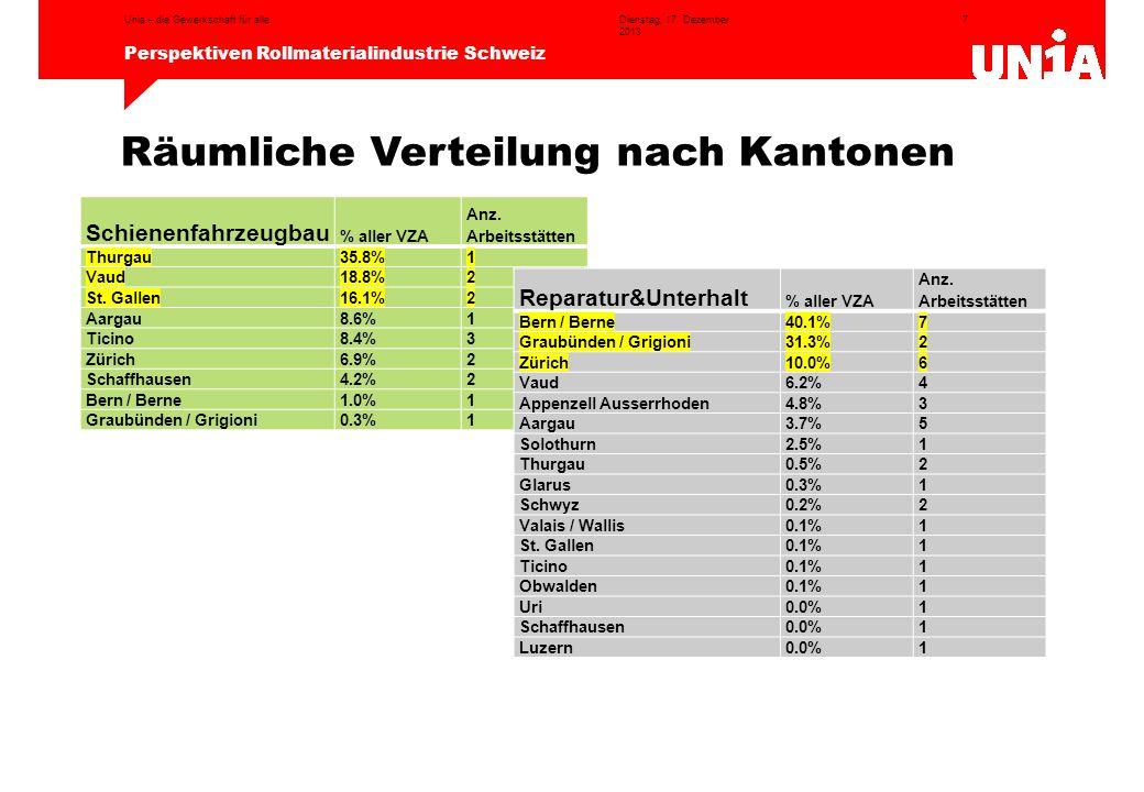 7 Perspektiven Rollmaterialindustrie Schweiz Dienstag, 17. Dezember 2013 Unia – die Gewerkschaft für alle Räumliche Verteilung nach Kantonen Schienenf